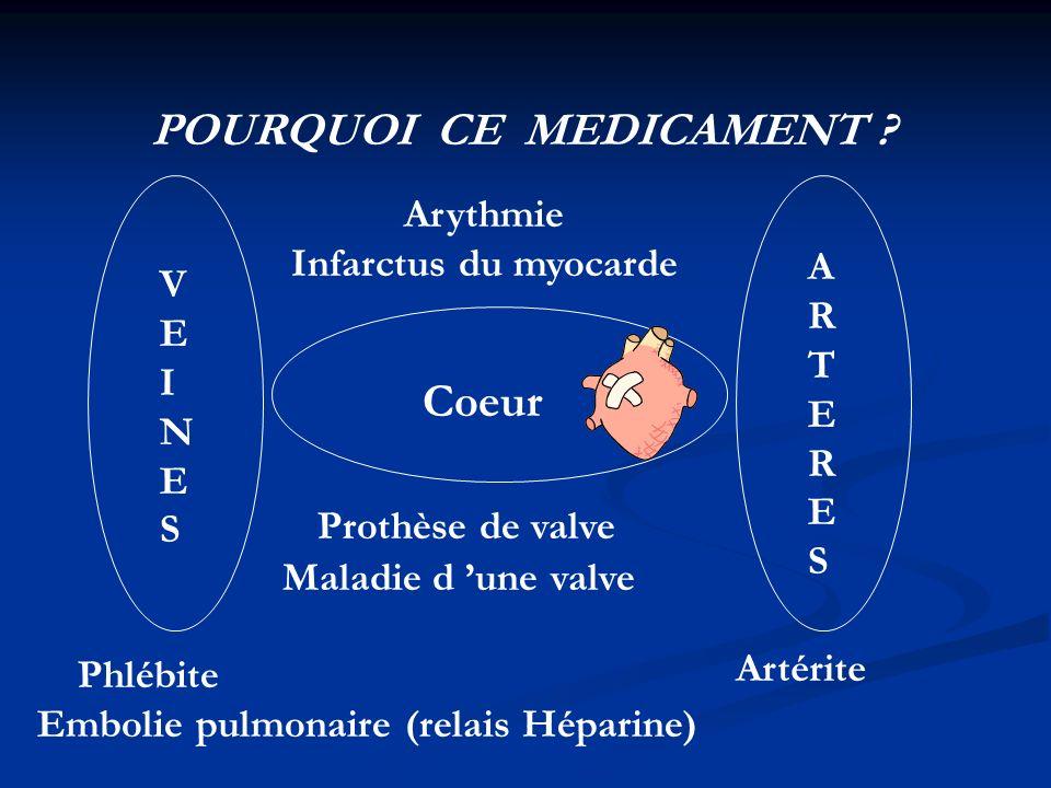 POURQUOI CE MEDICAMENT ? Coeur VEINESVEINES ARTERESARTERES Phlébite Embolie pulmonaire (relais Héparine) Arythmie Infarctus du myocarde Prothèse de va