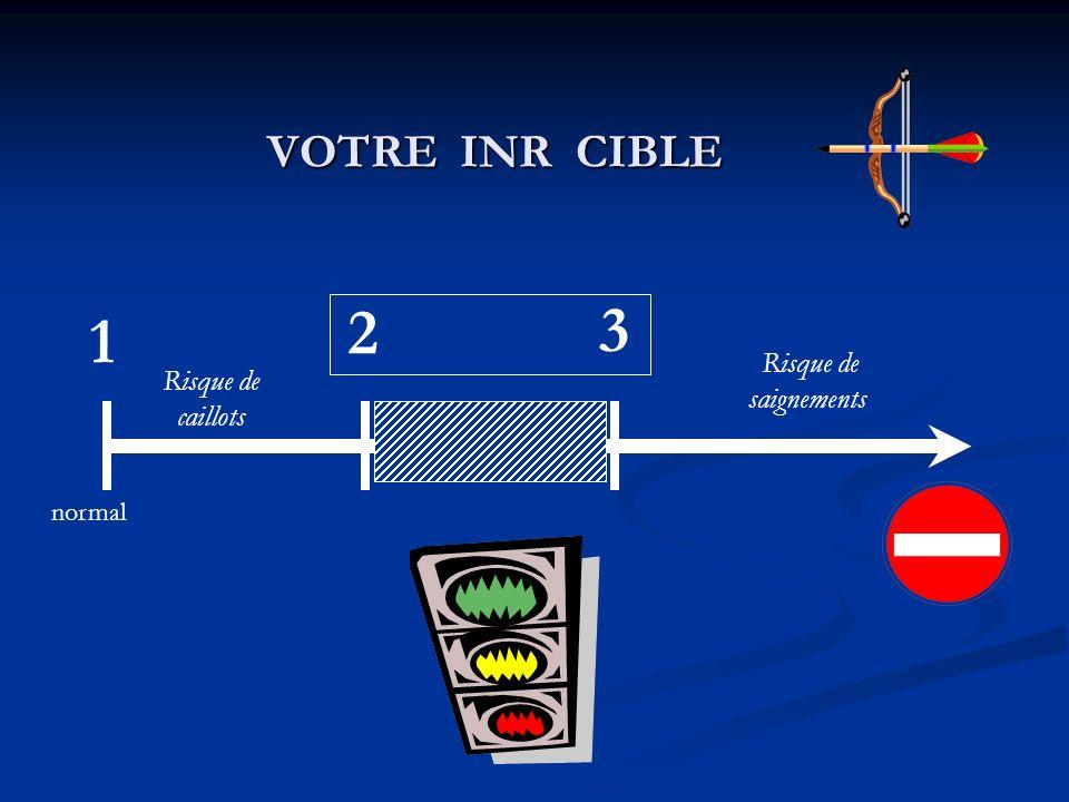 VOTRE INR CIBLE 2 3 1 normal Risque de saignements Risque de caillots