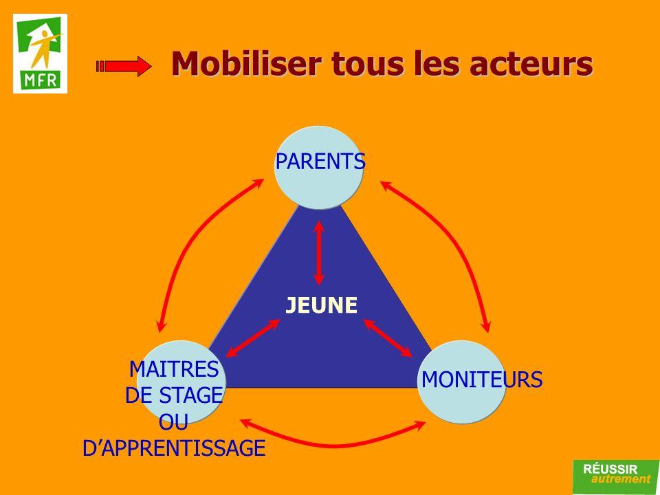 PARENTS MAITRES DE STAGE OU DAPPRENTISSAGE MONITEURS JEUNE Mobiliser tous les acteurs