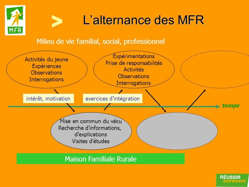 Lalternance des MFR temps Maison Familiale Rurale Milieu de vie familial, social, professionnel Activités du jeune Expériences Observations Interrogat