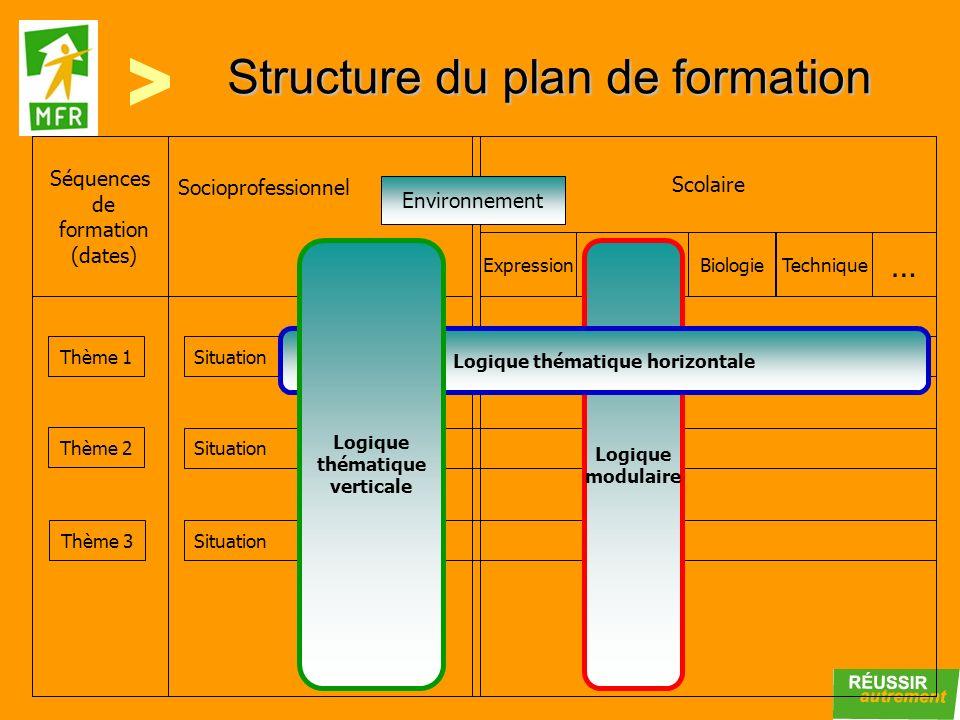Structure du plan de formation Séquences de formation (dates) Socioprofessionnel Scolaire Environnement ExpressionHistoireBiologie … Technique Thème 1