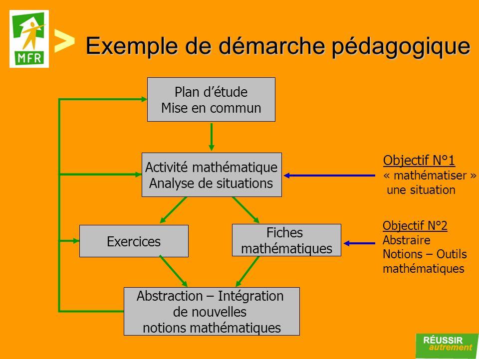 Exemple de démarche pédagogique Plan détude Mise en commun Activité mathématique Analyse de situations Exercices Fiches mathématiques Abstraction – In
