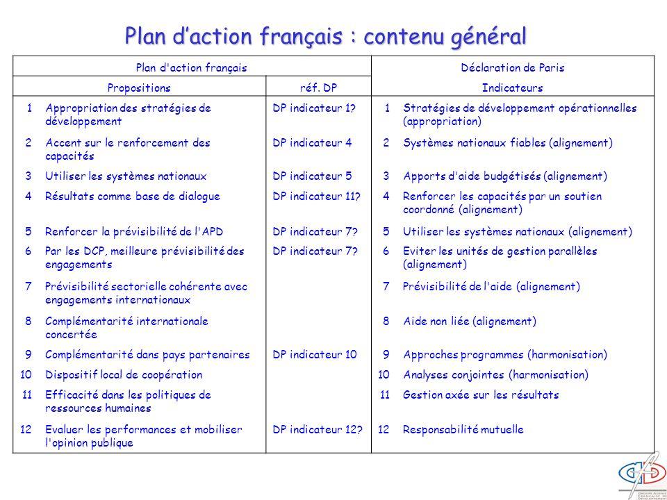 Plan d'action françaisDéclaration de Paris Propositionsréf. DPIndicateurs 1Appropriation des stratégies de développement DP indicateur 1?1Stratégies d