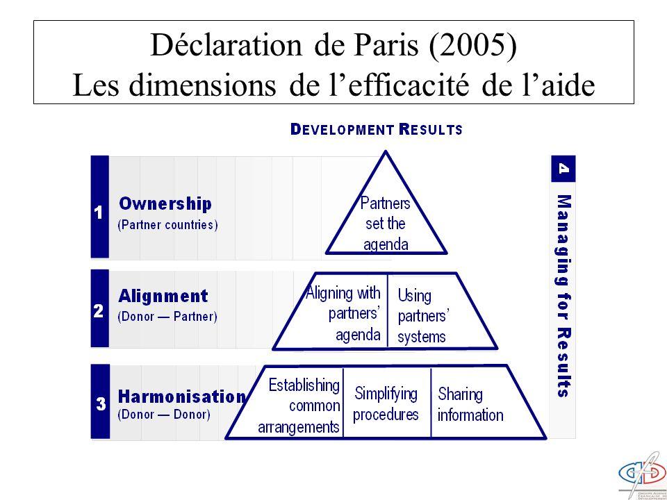 Déclaration de Paris (2005) Les dimensions de lefficacité de laide