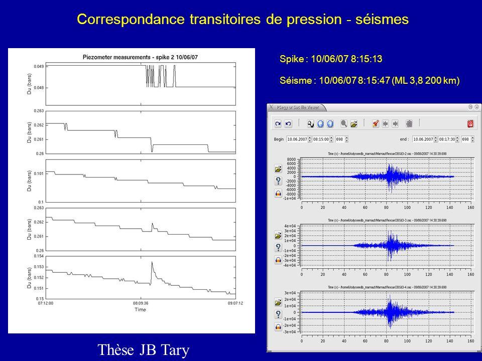Transitoires de pression Thèse JB Tary