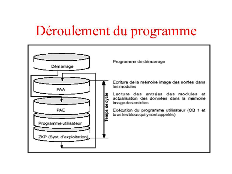 Déroulement du programme