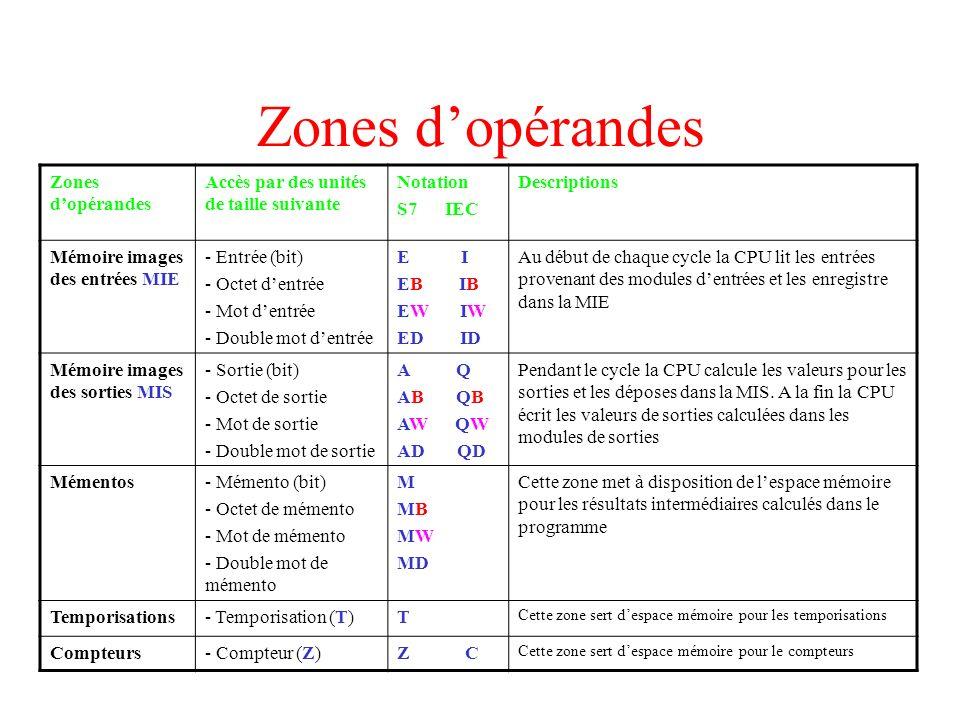 Zones dopérandes Accès par des unités de taille suivante Notation S7 IEC Descriptions Mémoire images des entrées MIE - Entrée (bit) - Octet dentrée -