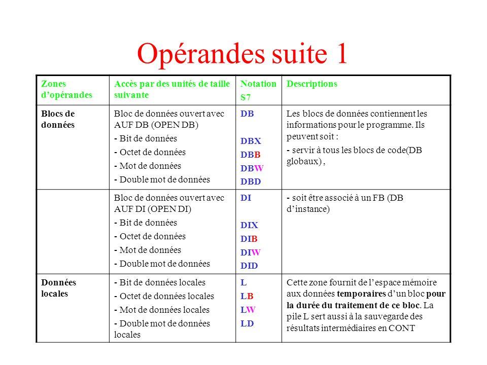 Opérandes suite 1 Zones dopérandes Accès par des unités de taille suivante Notation S7 Descriptions Blocs de données Bloc de données ouvert avec AUF D