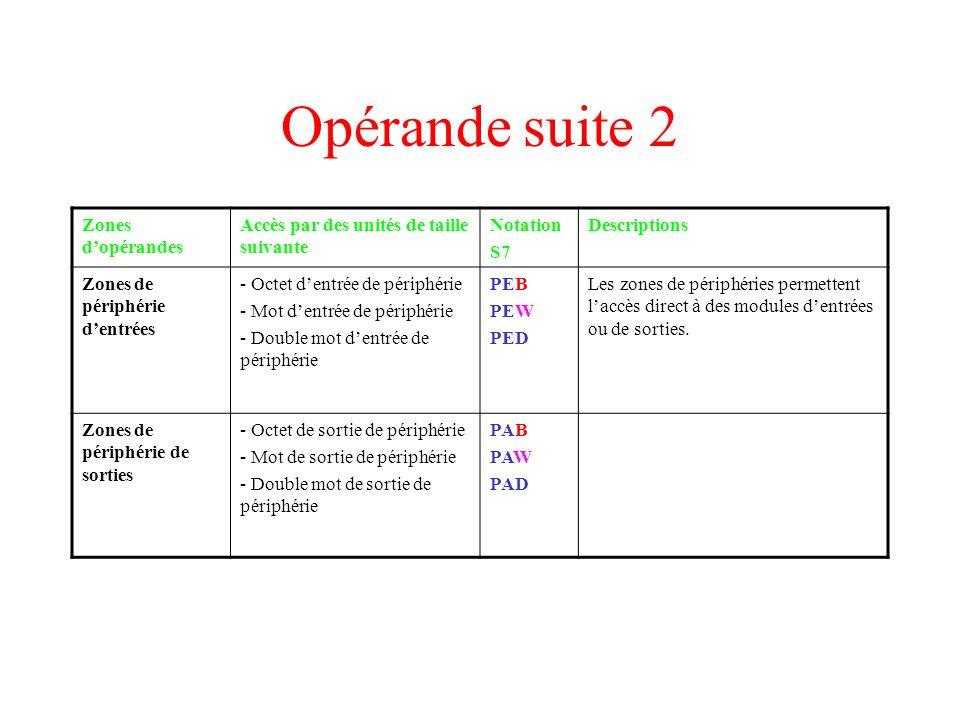 Opérande suite 2 Zones dopérandes Accès par des unités de taille suivante Notation S7 Descriptions Zones de périphérie dentrées - Octet dentrée de pér