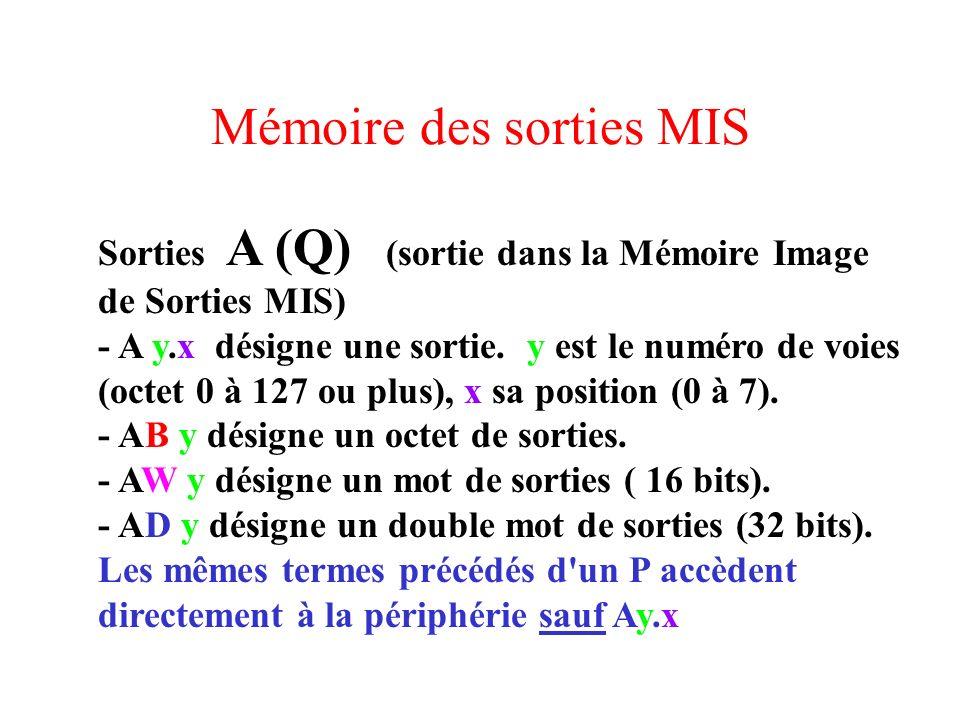 Mémoire des sorties MIS Sorties A (Q) (sortie dans la Mémoire Image de Sorties MIS) - A y.x désigne une sortie. y est le numéro de voies (octet 0 à 12