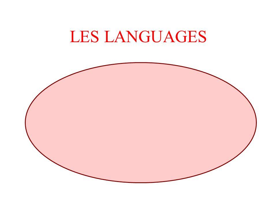 LES LANGUAGES Schéma en bloc fonctionnel FBD LOG Langage à contact LD CONT Liste dinstruction IL LIST Diagramme fonctionnel en séquence SFC GRAPH S7 L