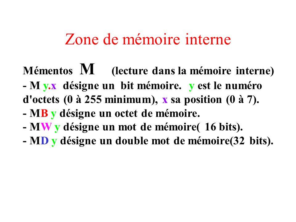 Zone de mémoire interne Mémentos M (lecture dans la mémoire interne) - M y.x désigne un bit mémoire. y est le numéro d'octets (0 à 255 minimum), x sa