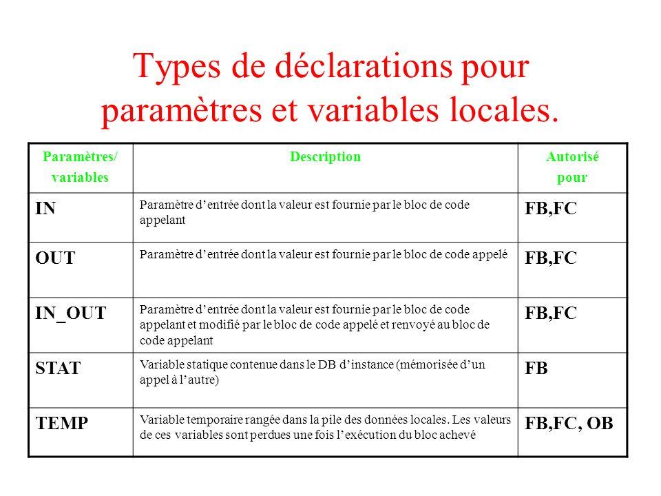 Types de déclarations pour paramètres et variables locales. Paramètres/ variables DescriptionAutorisé pour IN Paramètre dentrée dont la valeur est fou