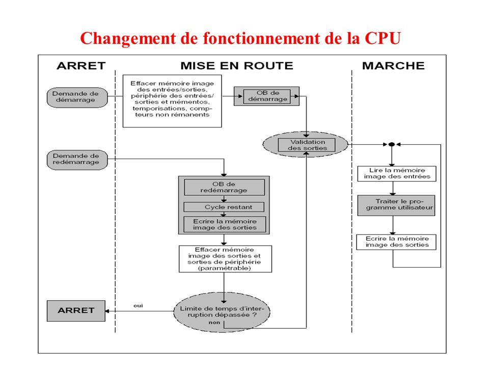 Changement de fonctionnement de la CPU