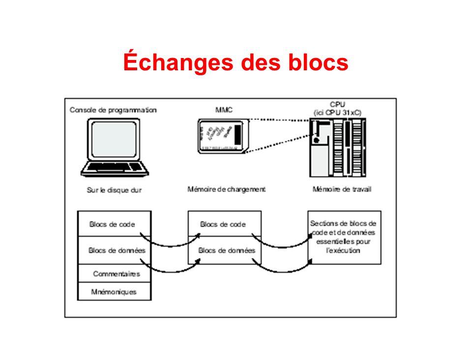 Échanges des blocs