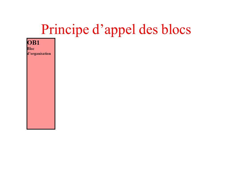 Principe dappel des blocs OB1 Bloc dorganisation FC2 Fonction FB1 Bloc fonctionnel DB1 DB dinstance DB3 Blocs de données globales Aux FC FB et OB OB35