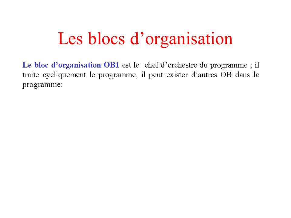 Les blocs dorganisation Le bloc dorganisation OB1 est le chef dorchestre du programme ; il traite cycliquement le programme, il peut exister dautres O