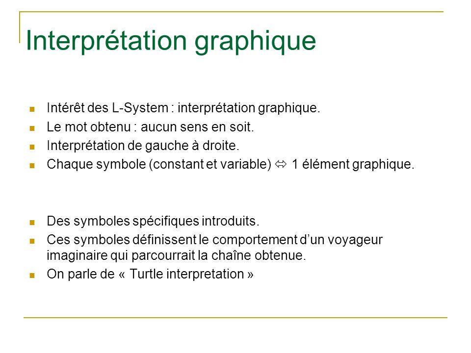 Interprétation graphique Intérêt des L-System : interprétation graphique. Le mot obtenu : aucun sens en soit. Interprétation de gauche à droite. Chaqu