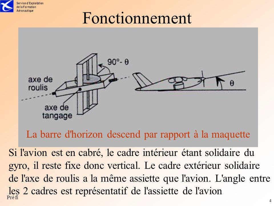 Service dExploitation de la Formation Aéronautique Pré fi 3 Fonctionnement L'horizon artificiel est un gyroscope à trois degrés de liberté calé sur la