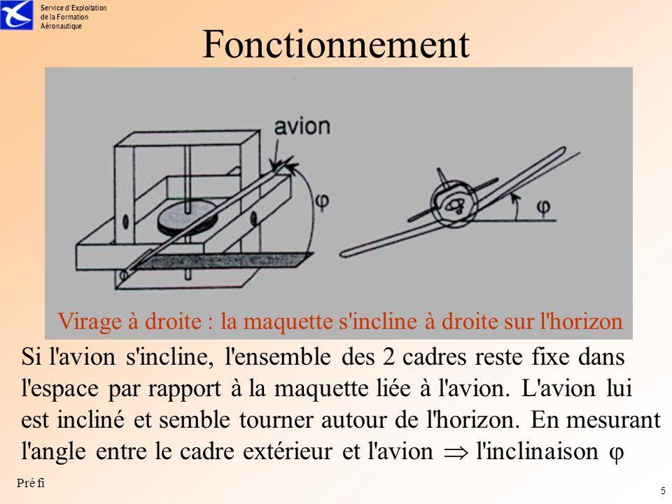 Service dExploitation de la Formation Aéronautique Pré fi 4 Fonctionnement Si l avion est en cabré, le cadre intérieur étant solidaire du gyro, il reste fixe donc vertical.