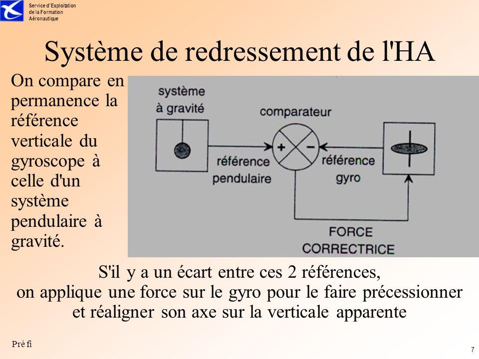 Service dExploitation de la Formation Aéronautique Pré fi 6 Problème Le référentiel avion est soumis à plusieurs perturbations : la précession astronomique (PA) liée à la rotation de la Terre (15.cos[latitude] par heure) la précession liée au déplacement de l avion PD = Vs / (R+Z) Vs = vitesse sol ; R = rayon de la Terre ; Z = altitude la précession instrumentale due aux imperfections mécaniques (PI) La somme de ces précessions peut aller jusqu à 35°/h.