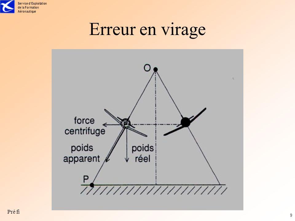 Service dExploitation de la Formation Aéronautique Pré fi 8 Erreurs systématiques Le gyroscope de l HA doit être asservi à la verticale terrestre locale.