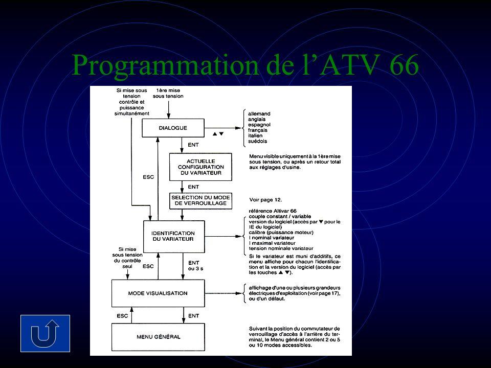 Programmation de lATV 66