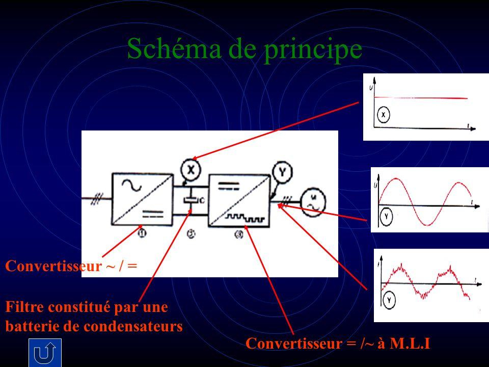 Schéma de principe Convertisseur ~ / = Filtre constitué par une batterie de condensateurs Convertisseur = /~ à M.L.I