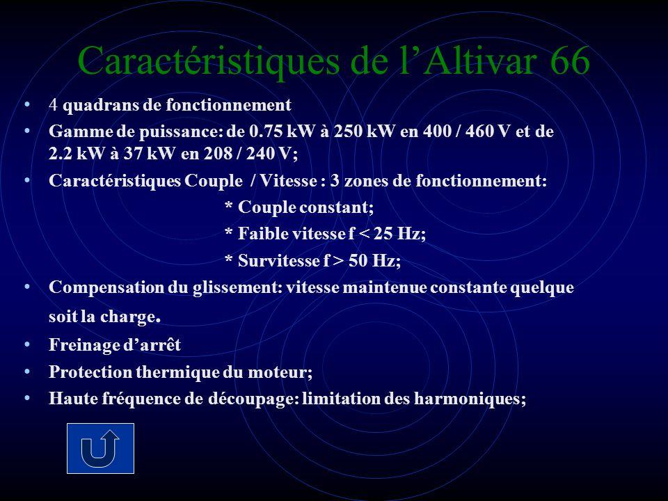 Caractéristiques de lAltivar 66 4 quadrans de fonctionnement Gamme de puissance: de 0.75 kW à 250 kW en 400 / 460 V et de 2.2 kW à 37 kW en 208 / 240