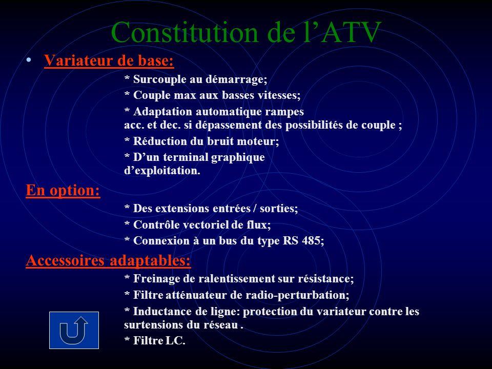 Constitution de lATV Variateur de base: * Surcouple au démarrage; * Couple max aux basses vitesses; * Adaptation automatique rampes acc. et dec. si dé