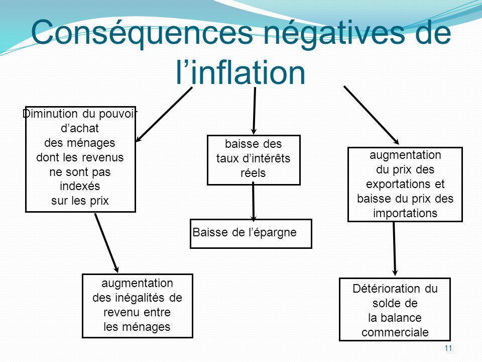 11 Conséquences négatives de linflation Diminution du pouvoir dachat des ménages dont les revenus ne sont pas indexés sur les prix augmentation des in