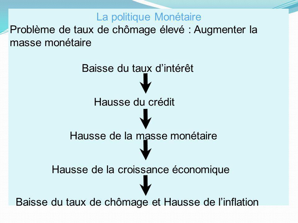 La politique Monétaire Problème de taux de chômage élevé : Augmenter la masse monétaire Baisse du taux dintérêt Hausse du crédit Hausse de la masse mo