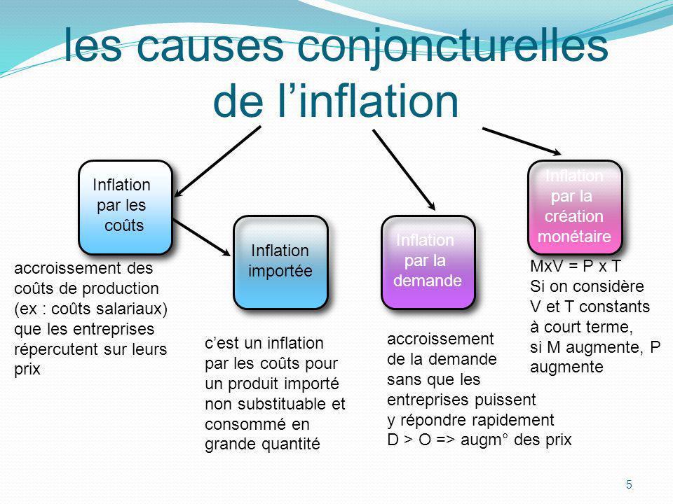 5 les causes conjoncturelles de linflation Inflation par les coûts accroissement des coûts de production (ex : coûts salariaux) que les entreprises ré