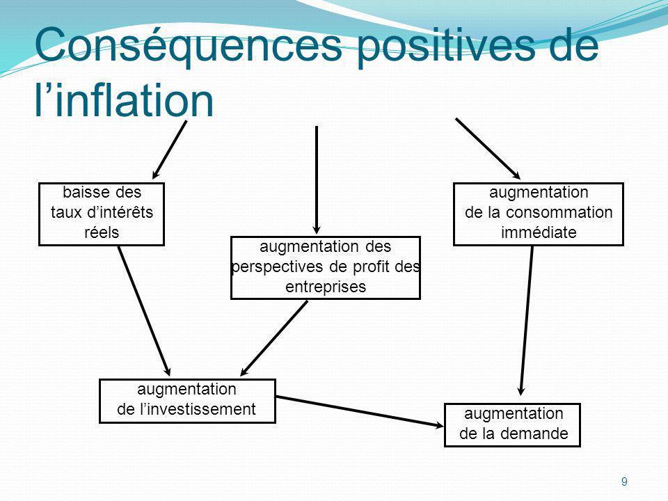 9 Conséquences positives de linflation baisse des taux dintérêts réels augmentation de la consommation immédiate augmentation de linvestissement augme