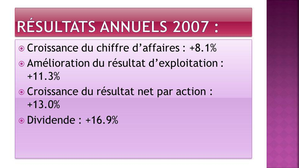 Croissance du chiffre daffaires : +8.1% Amélioration du résultat dexploitation : +11.3% Croissance du résultat net par action : +13.0% Dividende : +16
