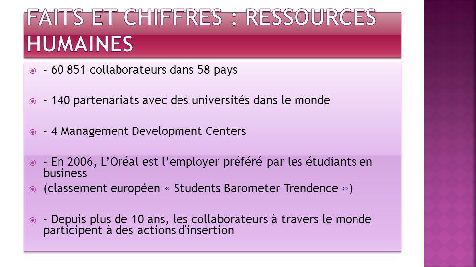 - 60 851 collaborateurs dans 58 pays - 140 partenariats avec des universités dans le monde - 4 Management Development Centers - En 2006, LOréal est le
