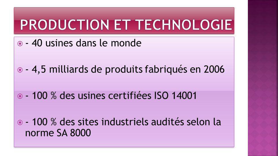 - 40 usines dans le monde - 4,5 milliards de produits fabriqués en 2006 - 100 % des usines certifiées ISO 14001 - 100 % des sites industriels audités