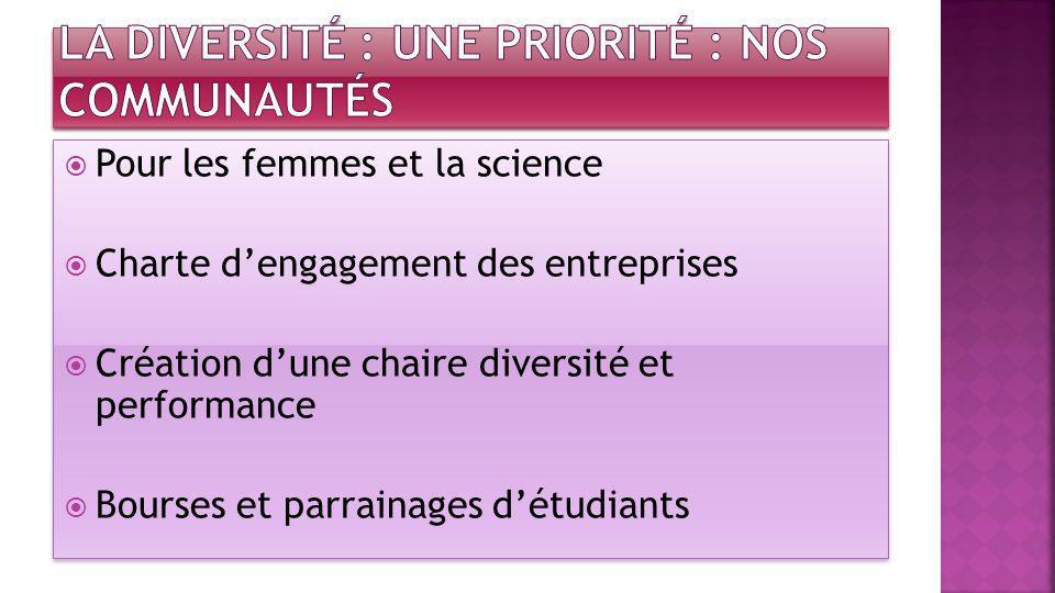 Pour les femmes et la science Charte dengagement des entreprises Création dune chaire diversité et performance Bourses et parrainages détudiants Pour