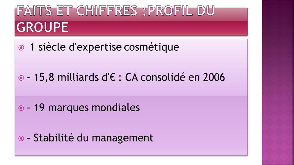 1 siècle d'expertise cosmétique - 15,8 milliards d' : CA consolidé en 2006 - 19 marques mondiales - Stabilité du management 1 siècle d'expertise cosmé