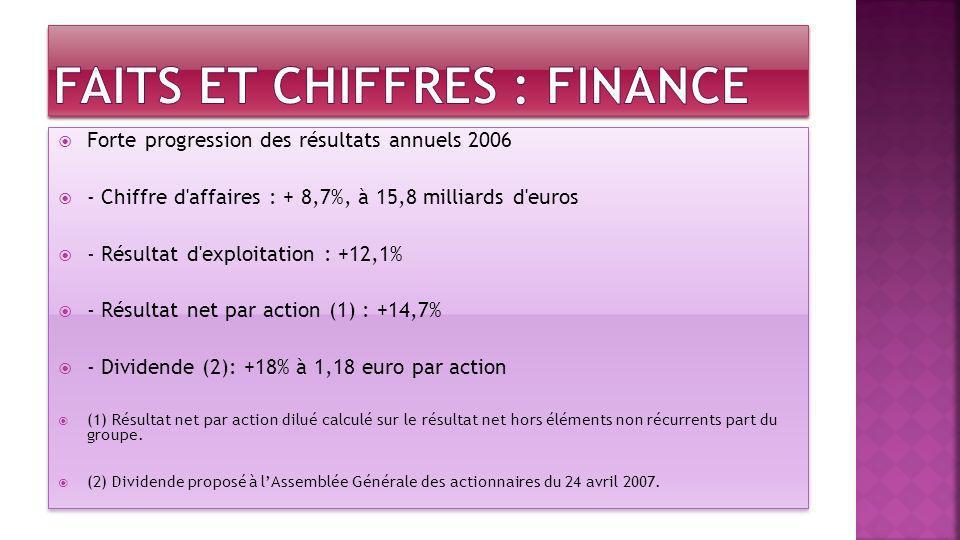 Forte progression des résultats annuels 2006 - Chiffre d'affaires : + 8,7%, à 15,8 milliards d'euros - Résultat d'exploitation : +12,1% - Résultat net