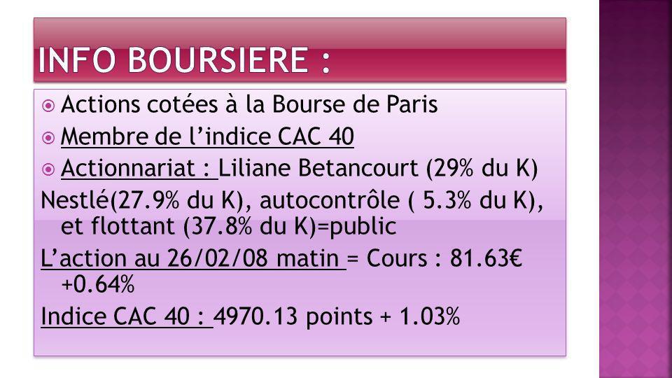Actions cotées à la Bourse de Paris Membre de lindice CAC 40 Actionnariat : Liliane Betancourt (29% du K) Nestlé(27.9% du K), autocontrôle ( 5.3% du K