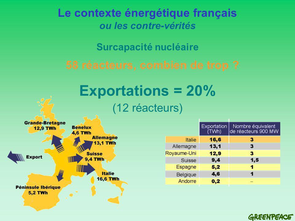 Exportations = 20% (12 réacteurs) Le contexte énergétique français ou les contre-vérités Surcapacité nucléaire 58 réacteurs, combien de trop