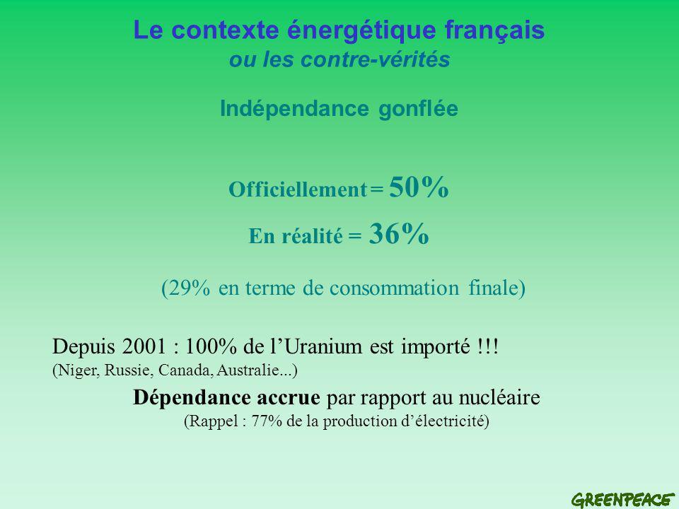 Officiellement = 50% En réalité = 36% (29% en terme de consommation finale) Le contexte énergétique français ou les contre-vérités Indépendance gonflée Depuis 2001 : 100% de lUranium est importé !!.