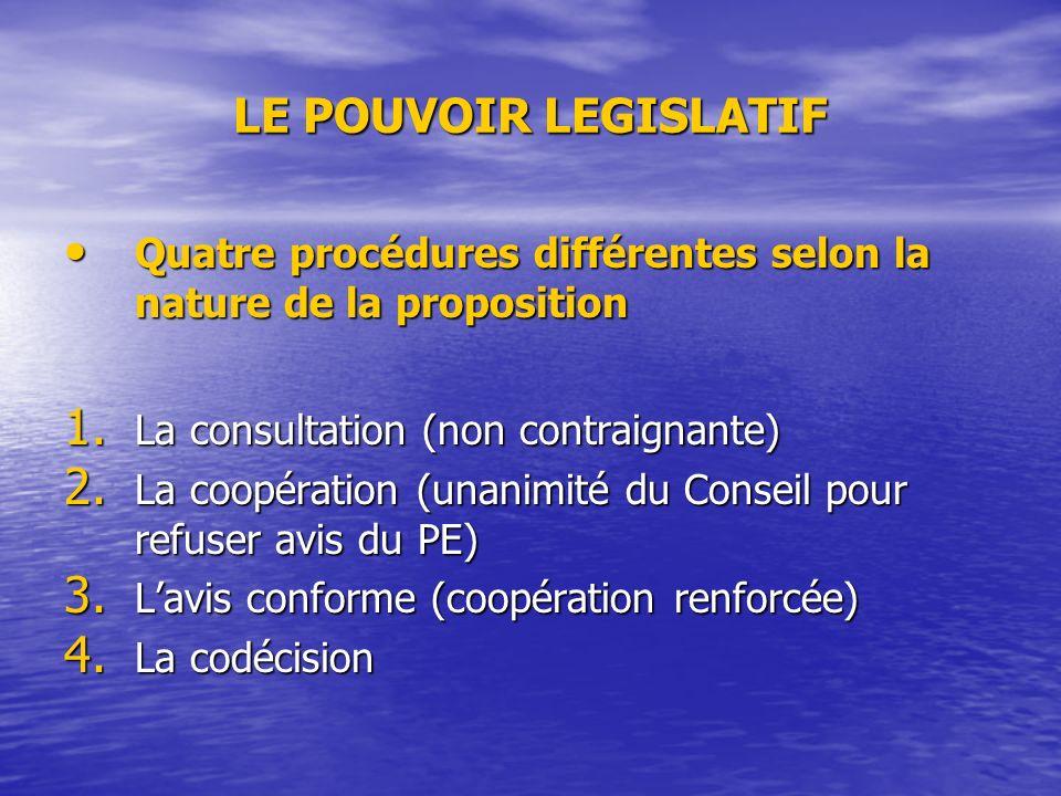 LE POUVOIR LEGISLATIF Quatre procédures différentes selon la nature de la proposition Quatre procédures différentes selon la nature de la proposition 1.