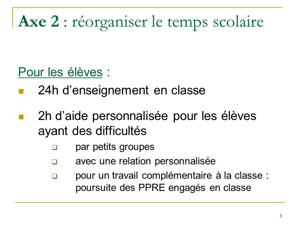 8 Axe 2 : réorganiser le temps scolaire Pour les élèves : 24h denseignement en classe 2h daide personnalisée pour les élèves ayant des difficultés par