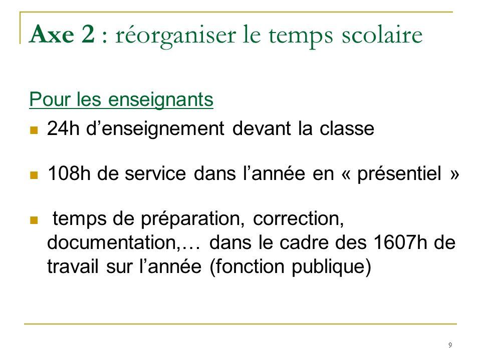 9 Axe 2 : réorganiser le temps scolaire Pour les enseignants 24h denseignement devant la classe 108h de service dans lannée en « présentiel » temps de