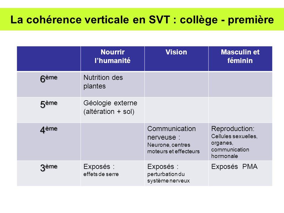 La cohérence verticale en SVT : collège - première Nourrir lhumanité VisionMasculin et féminin 6 ème Nutrition des plantes 5 ème Géologie externe (alt