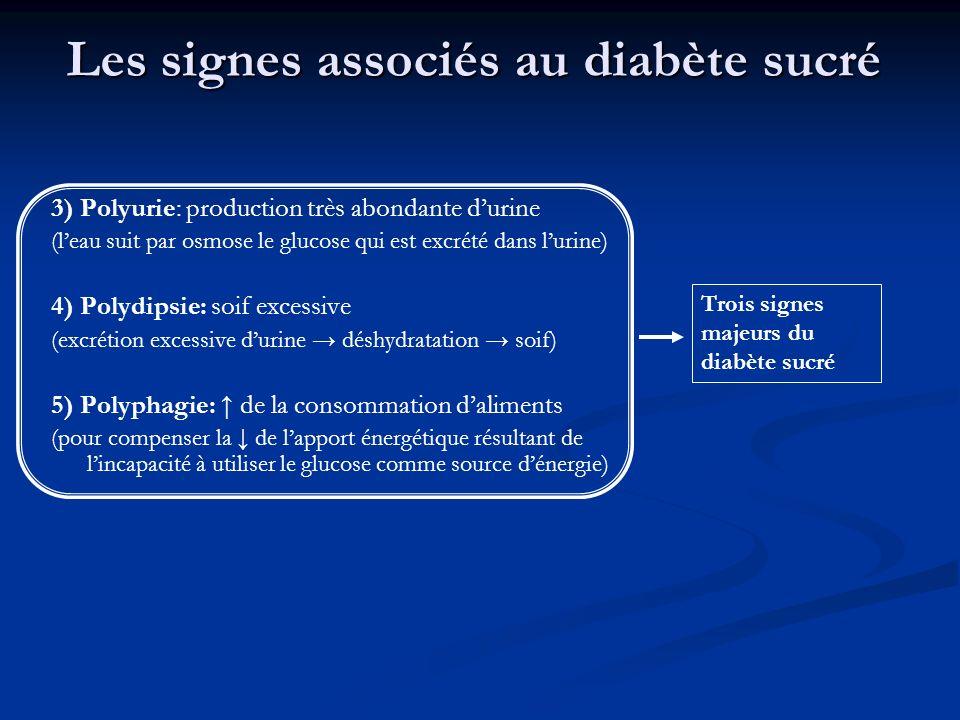 Les signes associés au diabète sucré 3) Polyurie: production très abondante durine (leau suit par osmose le glucose qui est excrété dans lurine) 4) Po