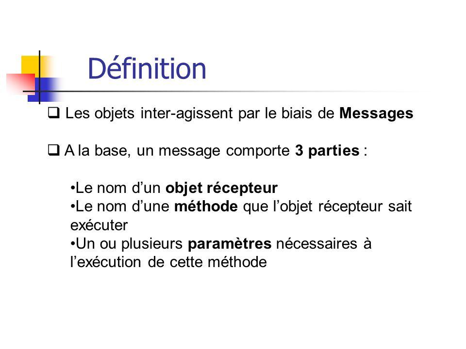 Les objets inter-agissent par le biais de Messages A la base, un message comporte 3 parties : Le nom dun objet récepteur Le nom dune méthode que lobjet récepteur sait exécuter Un ou plusieurs paramètres nécessaires à lexécution de cette méthode Définition