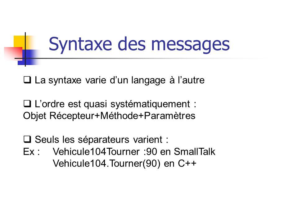 La syntaxe varie dun langage à lautre Lordre est quasi systématiquement : Objet Récepteur+Méthode+Paramètres Seuls les séparateurs varient : Ex : Vehicule104Tourner :90 en SmallTalk Vehicule104.Tourner(90) en C++ Syntaxe des messages